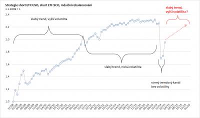 USO_UCO volatilita performance