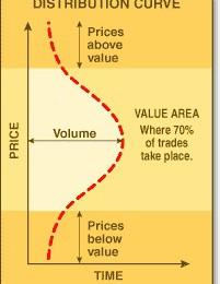 distribution curve 1