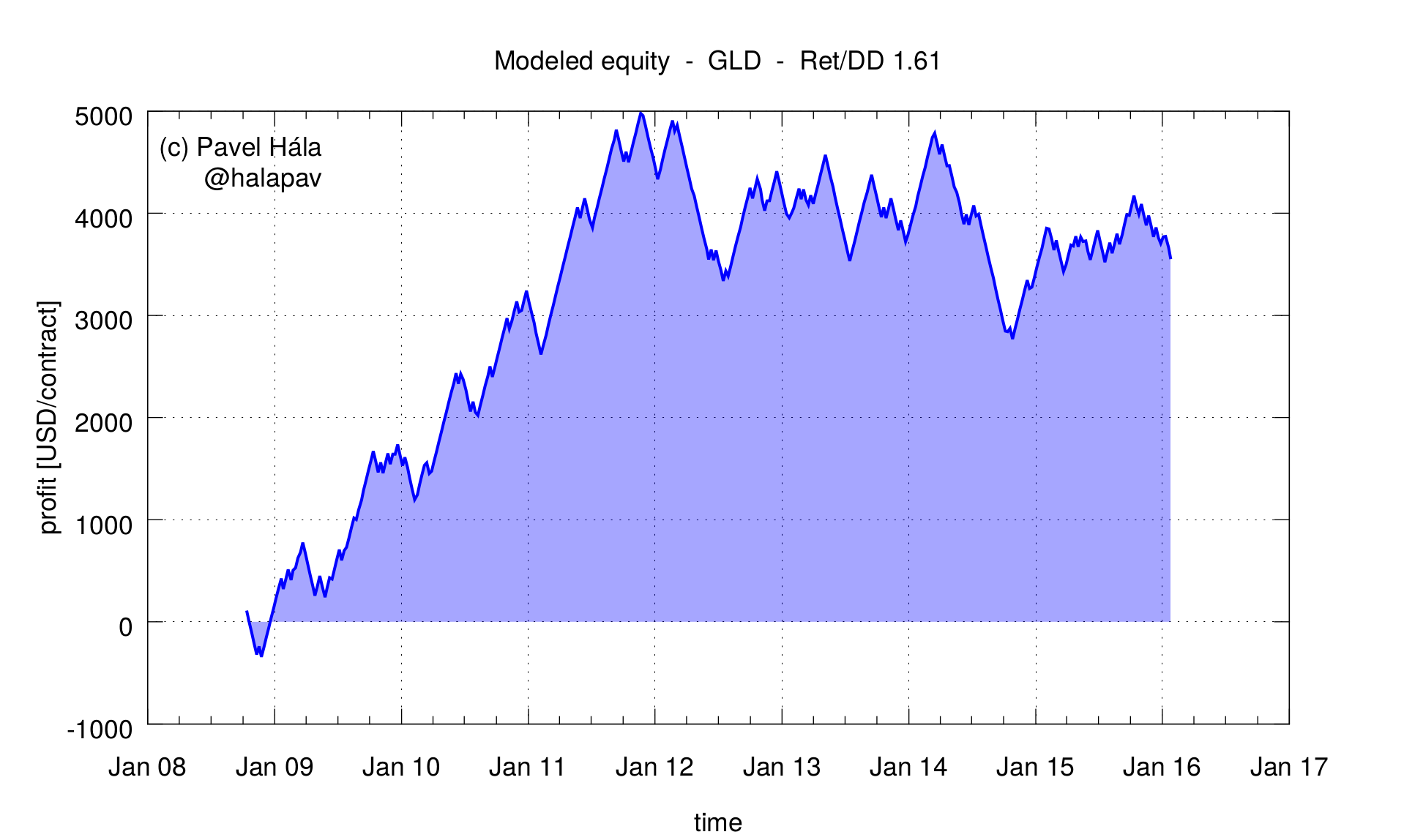 gld_backtest