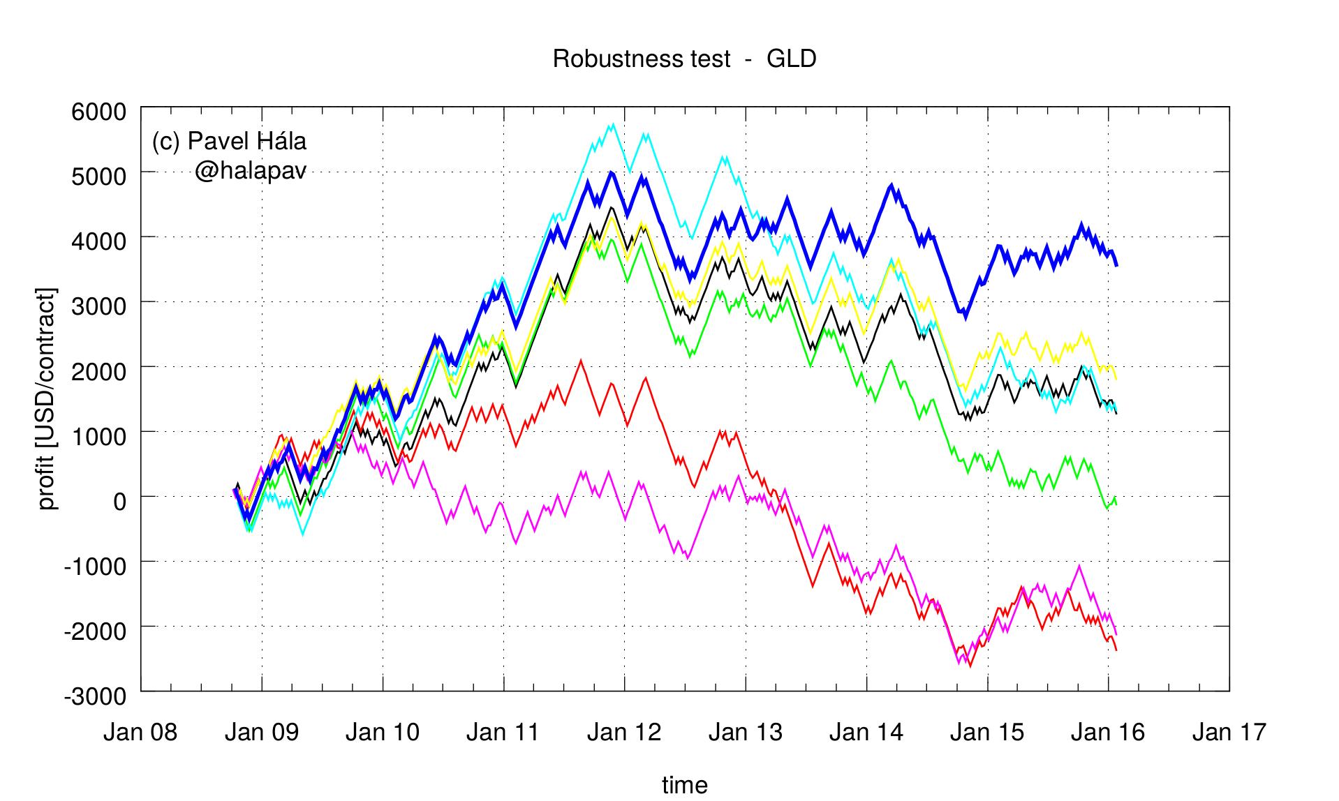 gld_robustness