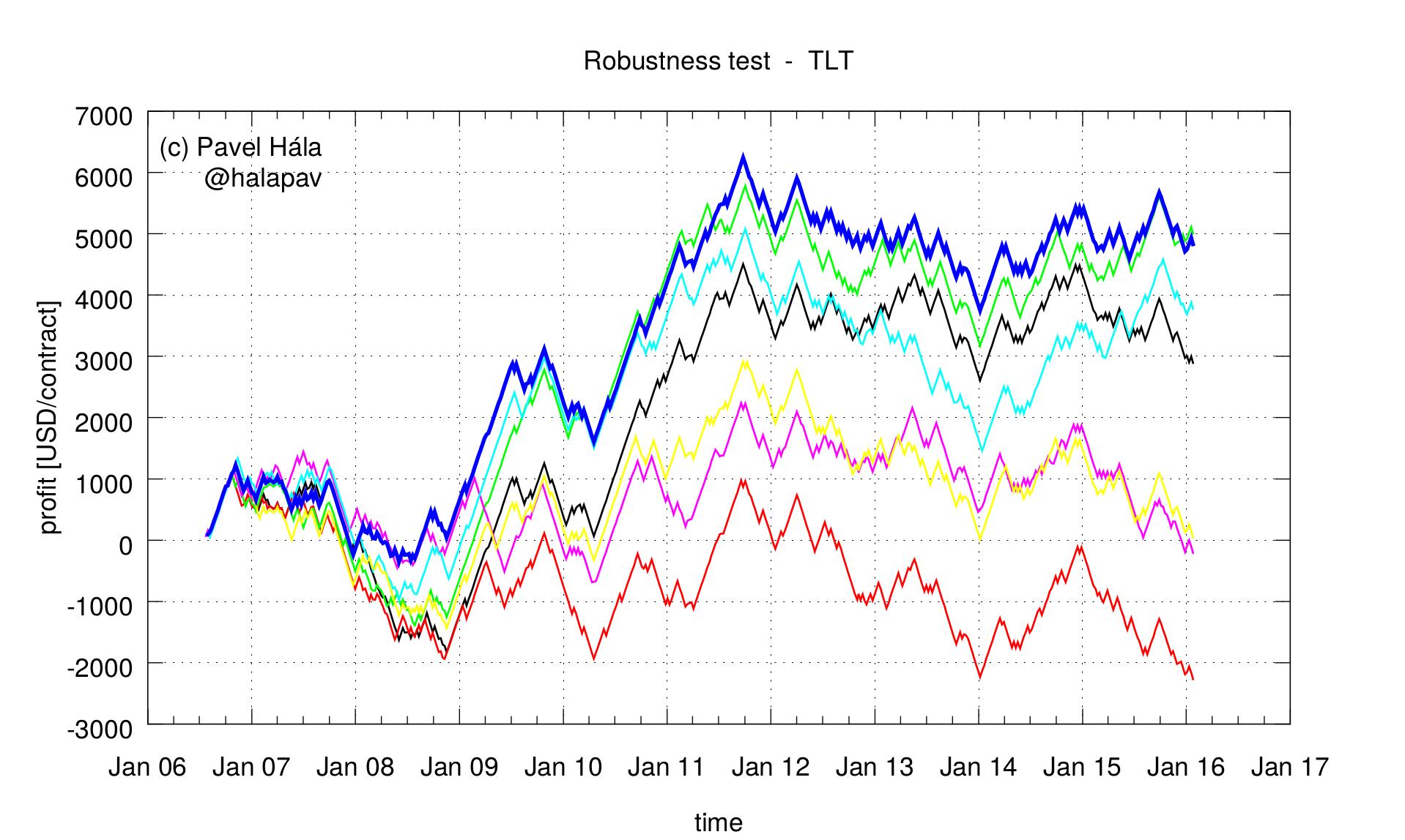 tlt_robustness