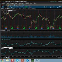 csco open podle TOS graf a volatilita