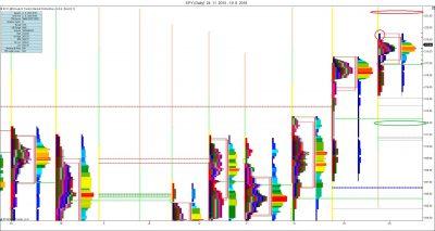 Měsíční MP: pohled na měsíční profil, S/R úrovně, prodejní výběžek