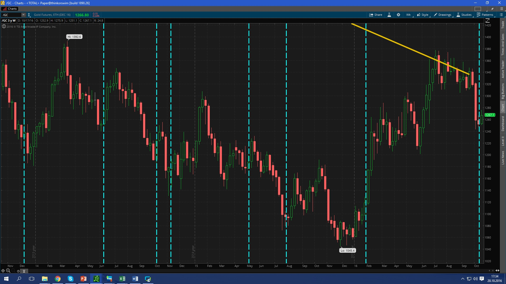 GOLD RSI chart4