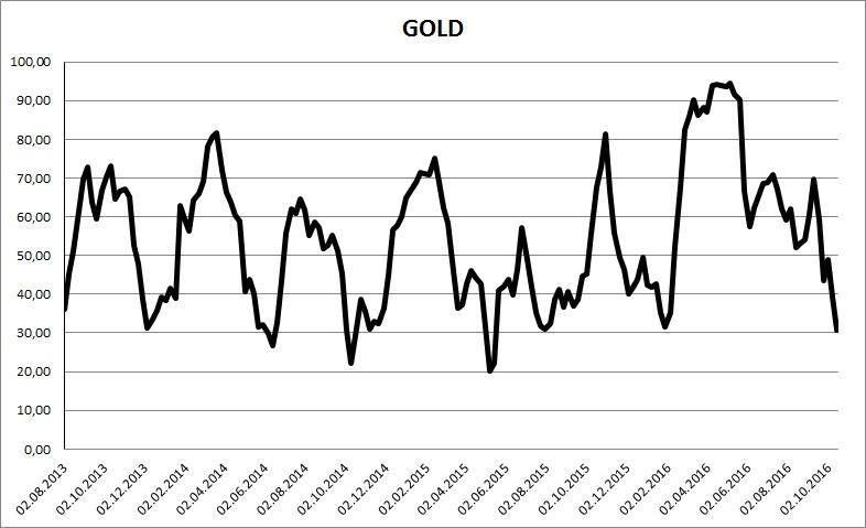 GOLD RSI