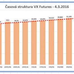2 dil obchodovani VIX futures 2