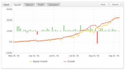 equity do nebe