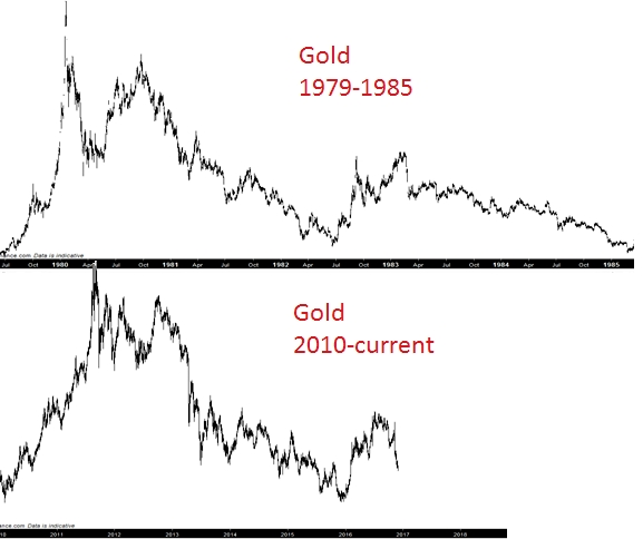 gold-cycles