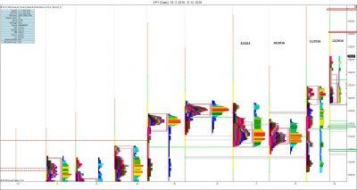 Měsíční MP: aktuální vývoj měsíčních profilů, nerovnováha = trendový profil, S/R úrovně dle IB
