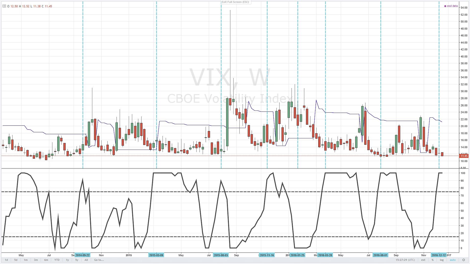 vix-cot