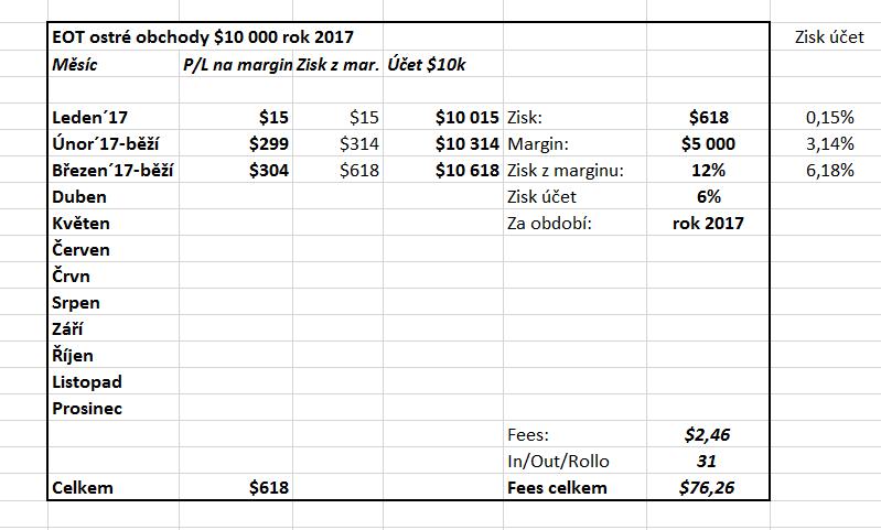 20170128-sved-cteni-trhu-vysledky