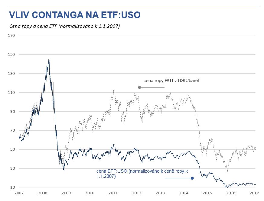 Vliv comtnaga na ETF:USO, srovnání se spotovou cenou ropy (vlastní výpočet, zdroj dat: reuters)