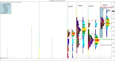 Měsíční MP: měsíční symetrie, rezistence 200 % IB a předpokládaná reakce trhu