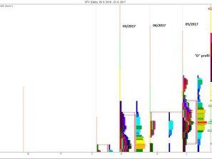 """Měsíční MP: měsíční vývoj, """"D"""" profil, připomenutí nejbližších S/R úrovní"""