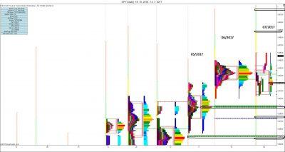 Měsíční MP: měsíční vývoj, vyznačení nových S/R úrovní