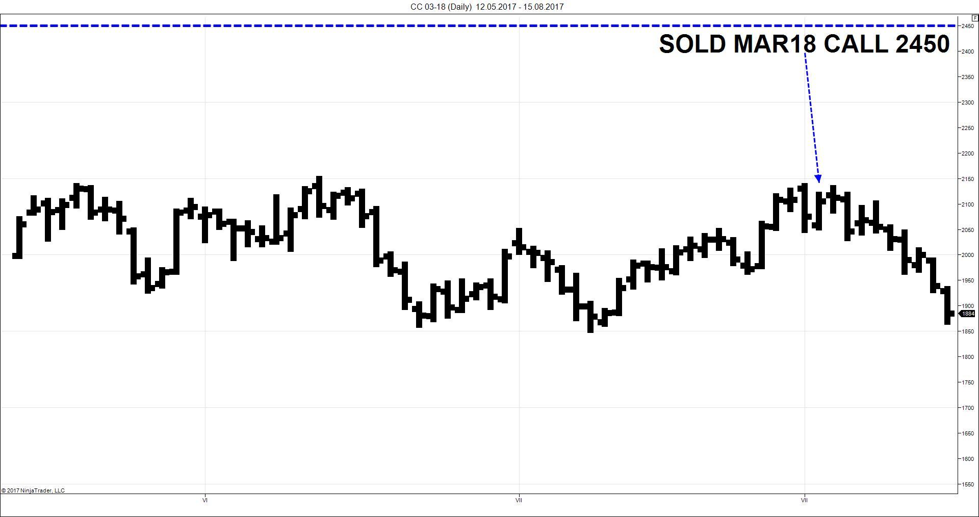 cca-sold-calls