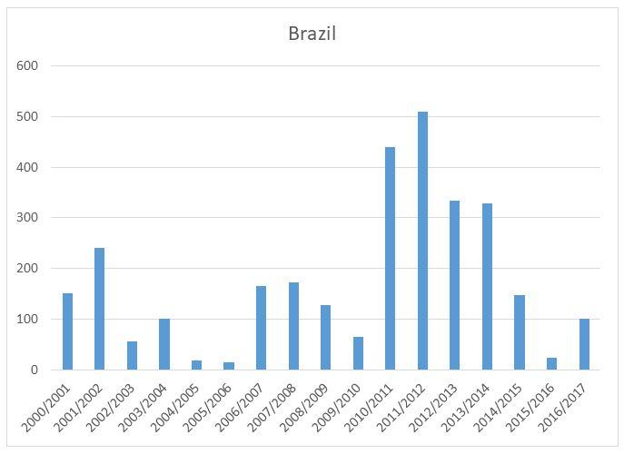 20170920-pech-clanek-pomerance-brazilie