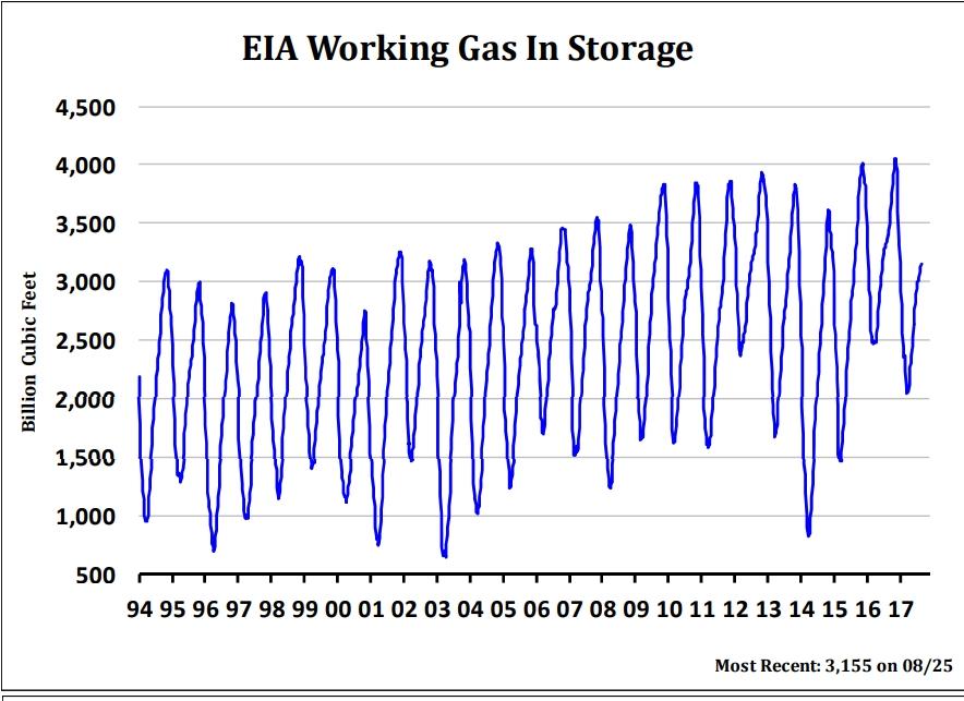 gas-in-storage