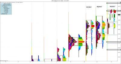 Měsíční MP: měsíční vývoj, S/R úrovně, test 150 % IB