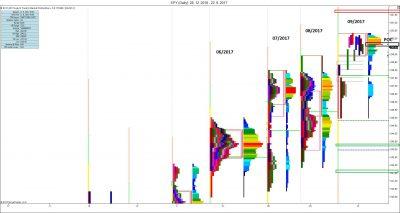 Měsíční MP: měsíční vývoj, měsíční S/R úrovně, POC