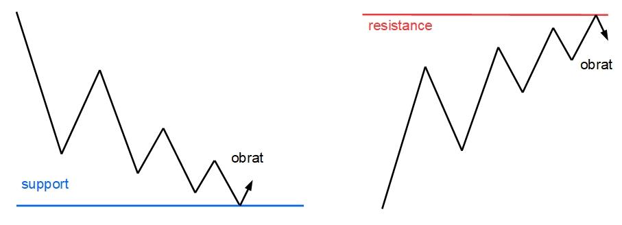 divergence-2
