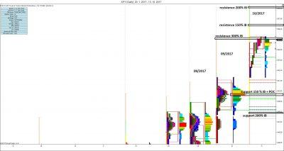 Měsíční MP: měsíční vývoj, S/R úrovně, reakce na 300 % IB z minulého měsíce