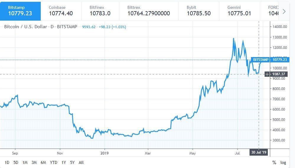 bitcoin cena graf